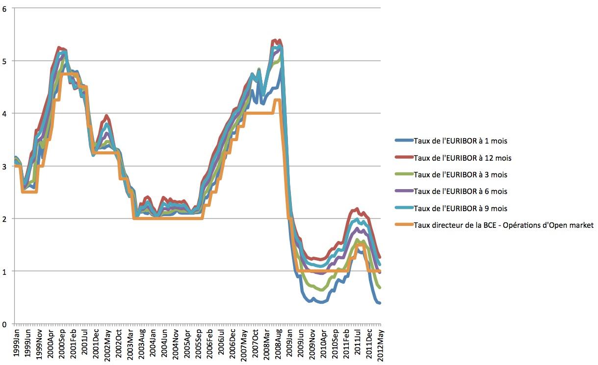 Mutui Andamento dei tassi e delle richieste