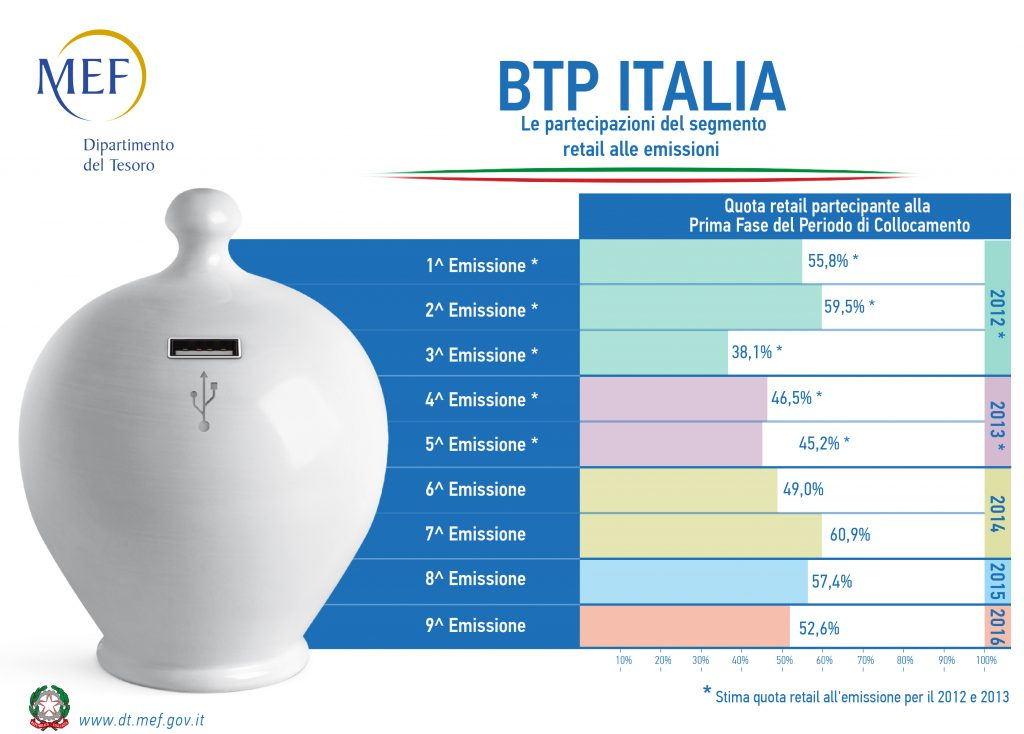 BTP Italia 2018